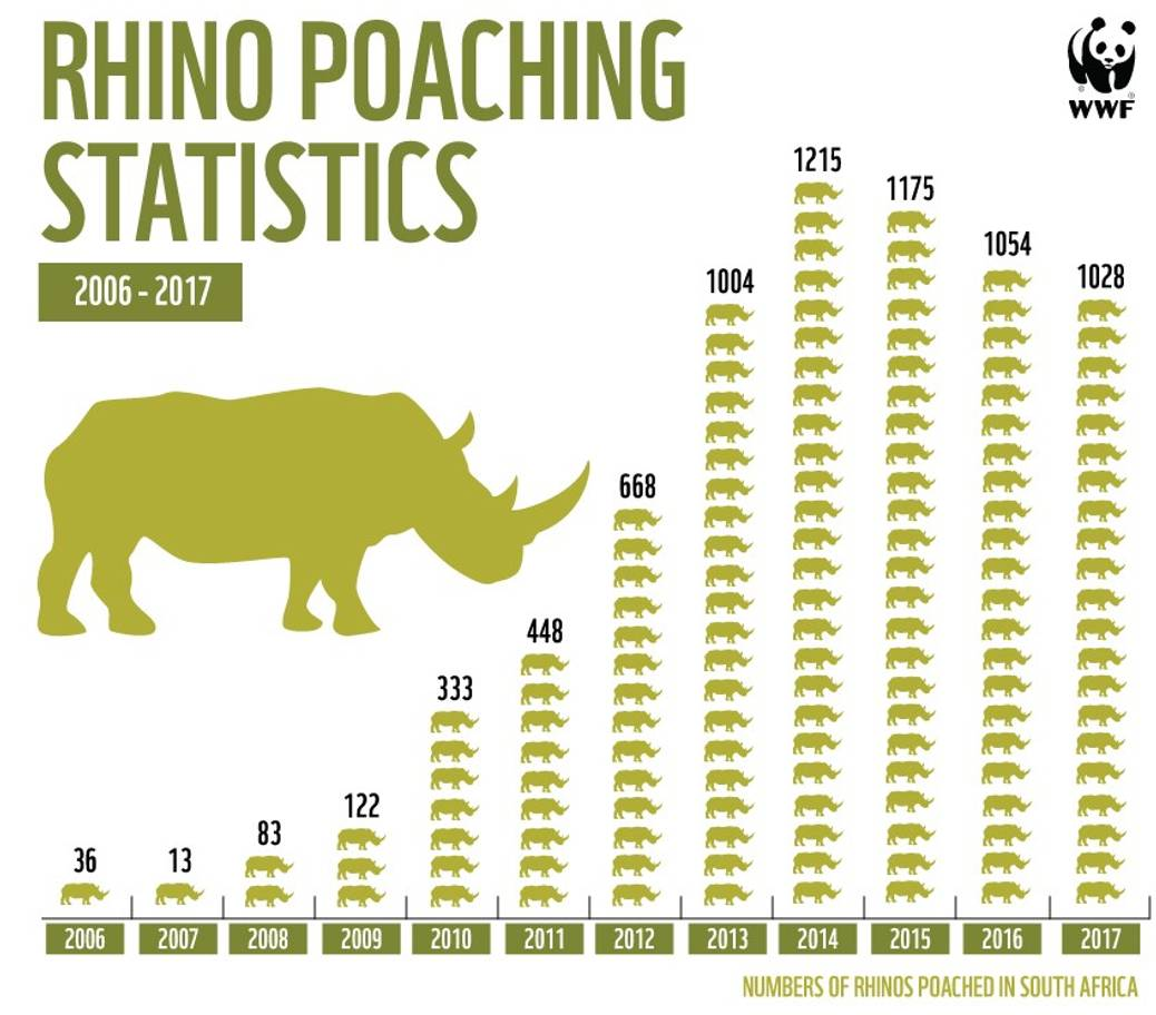 Wildlife Crime statistics